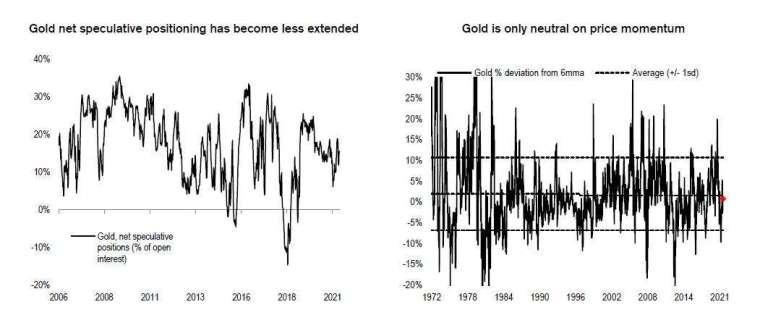 黃金技術面看多 (圖表取自 Zero Hedge)