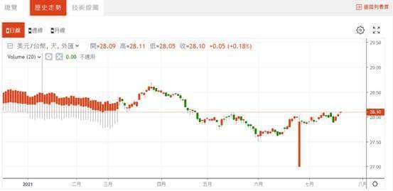 (圖一:新台幣兌換美元匯率日 K 線圖,鉅亨網)