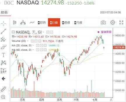(圖五:相對道瓊強勁的 NASDAQ 股價指數,鉅亨網)