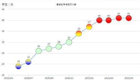 (圖三:景氣對策信號,國發會網頁)