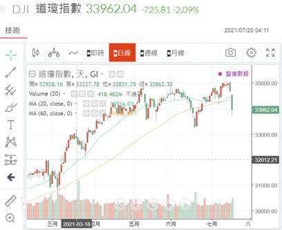 (圖四:道瓊工業指數的支撐?鉅亨網)