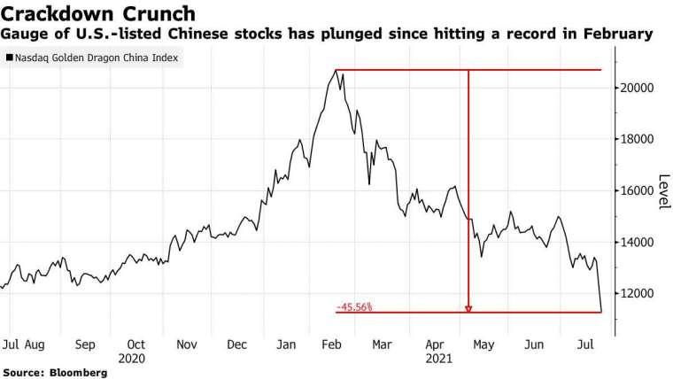 那斯達克中國金龍指數。來源: Bloomberg
