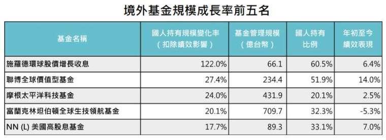 資料來源:MorningStar,「鉅亨買基金」整理,績效以新台幣計算至 2021/6/30。上表基金為在台灣核備可銷售且國人持有比例超過 20% 的境外基金管理規模成長率清單前五名。此資料僅為歷史數據模擬回測,不為未來投資獲利之保證,在不同指數走勢、比重與期間下,可能得到不同數據結果。