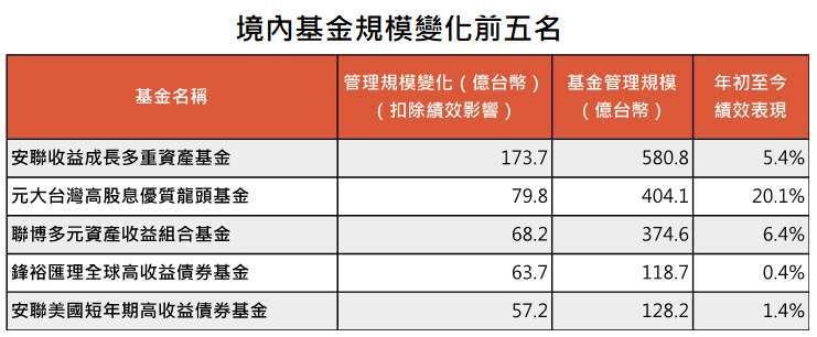 資料來源:MorningStar,「鉅亨買基金」整理,績效以新台幣計算至 2021/6/30。上表基金為在台灣核備可銷售且管理規模超過 10 億台幣的基金清單前五名。此資料僅為歷史數據模擬回測,不為未來投資獲利之保證,在不同指數走勢、比重與期間下,可能得到不同數據結果。