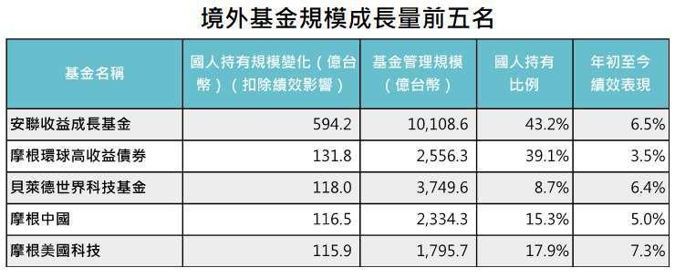 資料來源:MorningStar,「鉅亨買基金」整理,績效以新台幣計算至 2021/6/30。上表基金為在台灣核備可銷售且國人持有比例超過 20% 的境外基金管理規模成長清單前五名。此資料僅為歷史數據模擬回測,不為未來投資獲利之保證,在不同指數走勢、比重與期間下,可能得到不同數據結果。