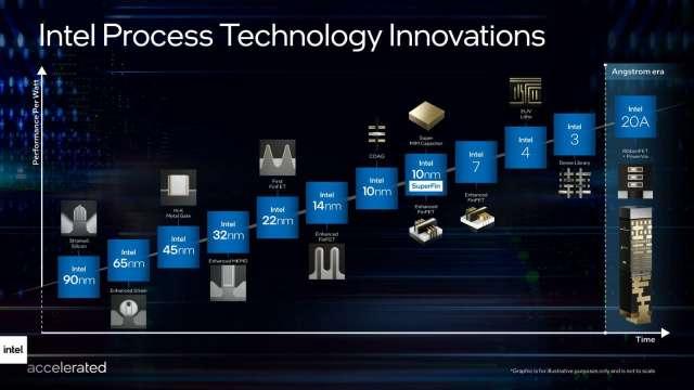 英特爾更改製程節點命名避混淆,提前布局未來代工業務。(圖:英特爾提供)