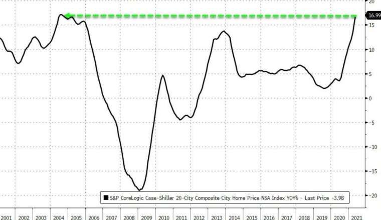 S&P 20 大城房價指數年增率創 2004 年以來新高 (圖:Zerohedge)