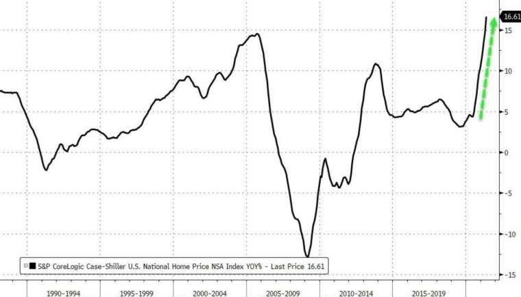 標普 CoreLogic 凱斯席勒全國房價指數年增率 (圖:Zerohedge)