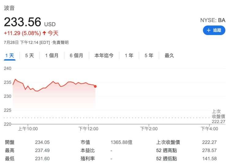 週三美股盤中的波音股價走勢 (圖:Google)