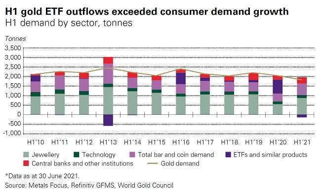 黃金 ETF 需求變化 (圖表取自 Kitco)