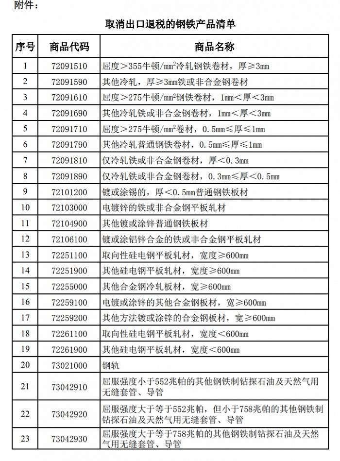 資料來源:中國財政部、新浪網
