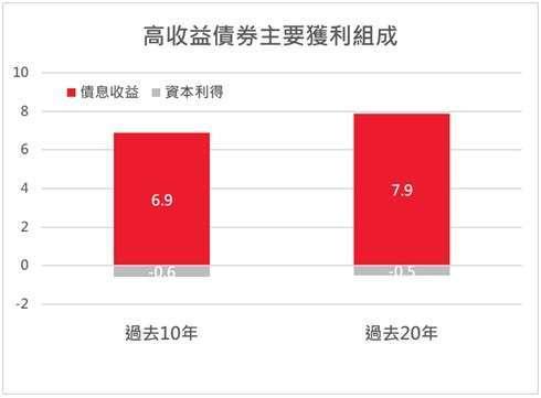 資料來源: PPMA , 2021/03/31,單位 %