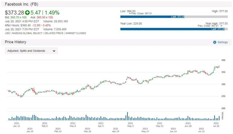 FB 股價走勢圖 圖片:anue 鉅亨