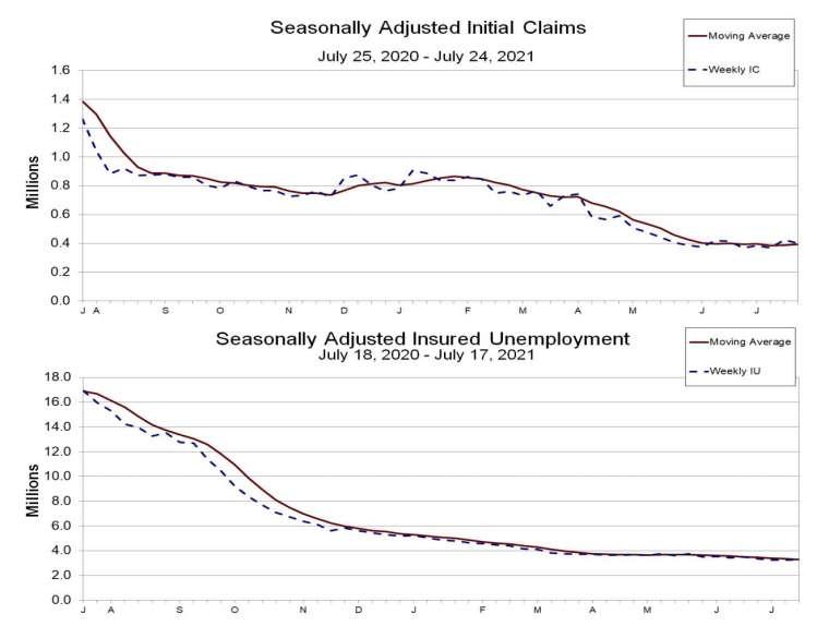 上圖:失業金初領人數走勢,下圖:失業金續領人數走勢 (圖:美勞動統計局)