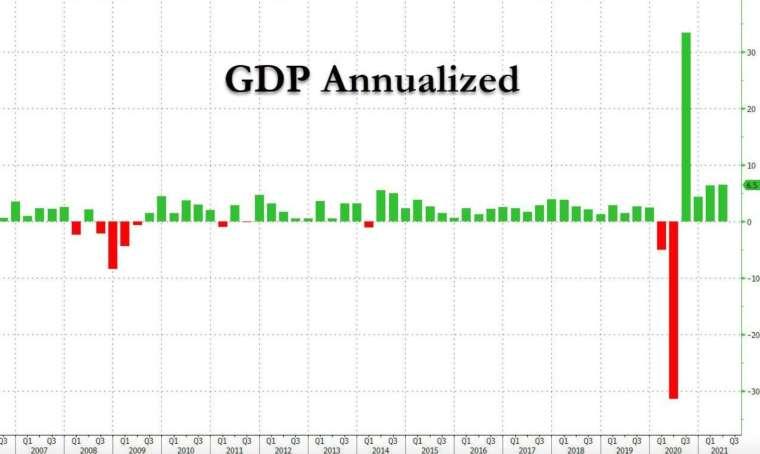 美國 Q2 GDP 初值與上季相當 (圖:Zerohedge)