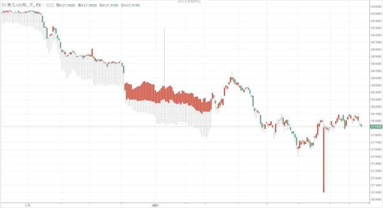 新台幣兌美元匯率。(圖:鉅亨網)