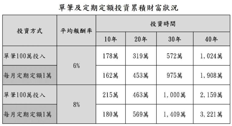 資料來源:「鉅亨買基金」整理,資料日期:2021/7/29。此資料僅為歷史數據模擬回測,不為未來投資獲利之保證,在不同指數走勢、比重與期間下,可能得到不同數據結果。