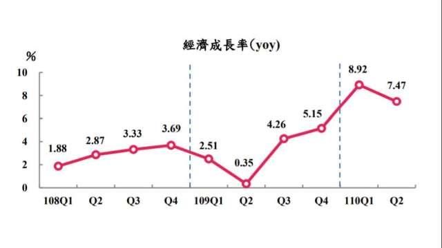 主計總處今日上修我國第二季GDP。(圖:主計總處提供)