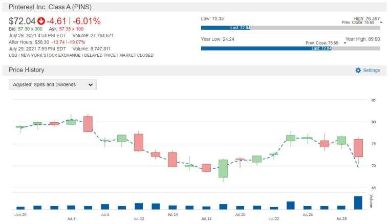 PINS 股價走勢圖 圖片:anue 鉅亨