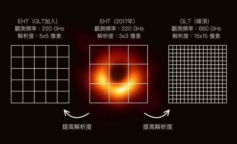 松下聰樹在訪談中提到,未來在格陵蘭望遠鏡和高頻觀測的技術支援下,黑洞照片解析度可望提升到 15×15 像素。 資料來源│松下聰樹