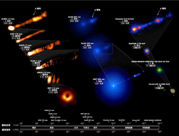 圖片為 M87 黑洞的多波段影像。EHT 拍到黑洞事件視界附近的「甜甜圈」影像,而其他波段的望遠鏡則拍到黑洞附近狹長而筆直的噴流。 資料來源│中研院天文所