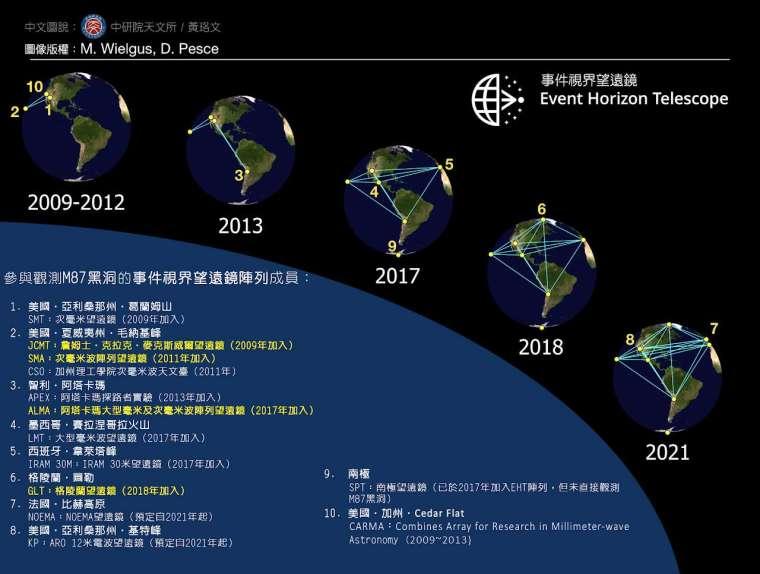從 2009 年之後,事件視界望遠鏡的天線成員數量陸續增加,臺灣目前總共貢獻了 4 座望遠鏡的營運與儀器技術。 資料來源│中研院天文所