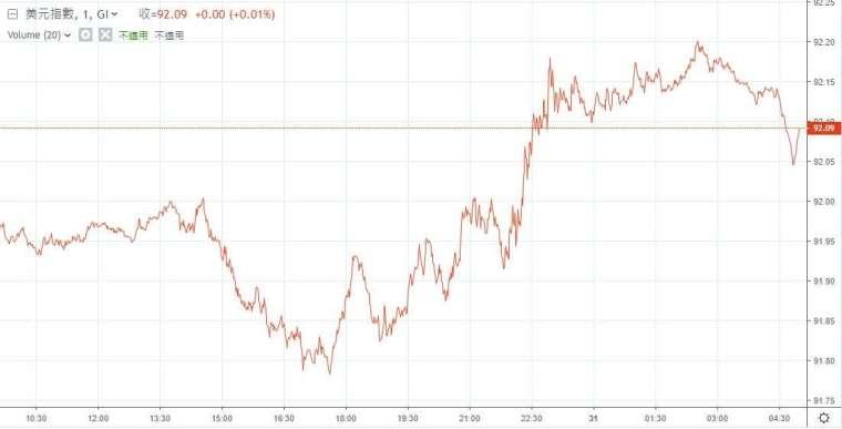 美元指數 7/30 走勢 (圖: 鉅亨網)