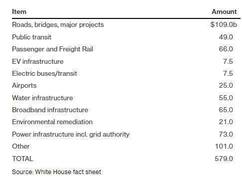 1.2 兆基建案協議內容,圖為針對特定範疇額外新增預算部分。 (圖: 取自白宮)