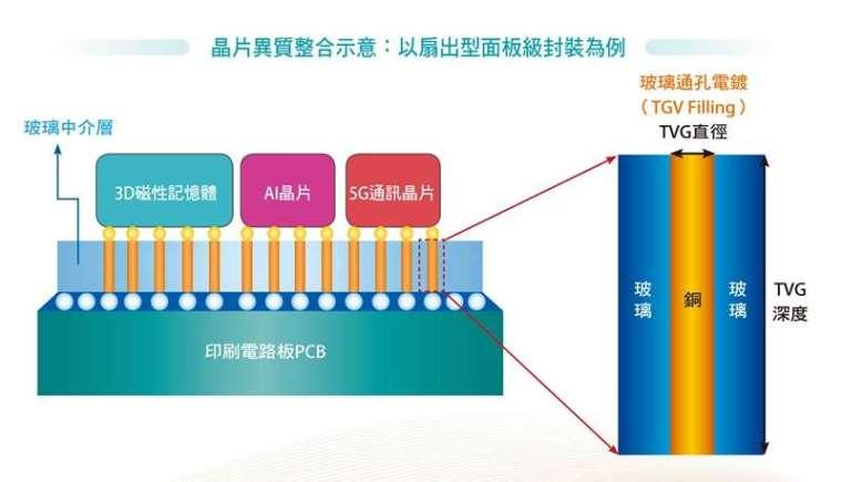 晶片異質整合示意:以扇出型面板級封裝為例。