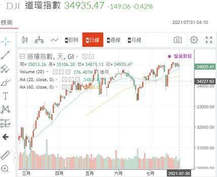 (圖四:對成長較敏銳的道瓊工業股價指數日 K 線圖,鉅亨網)