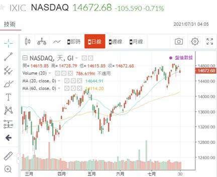 (圖五:對通膨較敏感的 NASDAQ 股價指數日 K 線圖,鉅亨網)