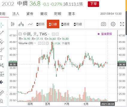 (圖一:中鋼股價日 K 線圖,鉅亨網)