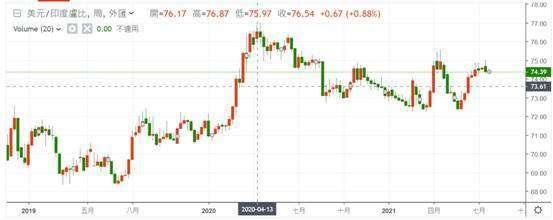 (圖六:美元兌換印度盧比匯率周 K 線圖,鉅亨網)