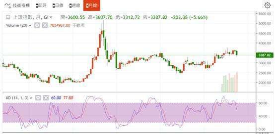 (圖一:中國上證綜合股價指數,2015 年 6 月 5,178.19 點,鉅亨網)