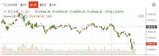 (圖三:香港恆生股價指數日 K 線圖,鉅亨網)