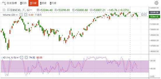 (圖七:印度孟買股價指數日 K 線圖,鉅亨網)