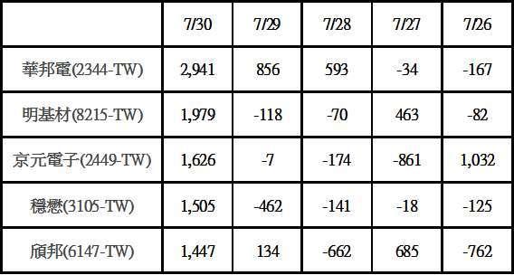 註:單位萬元;正數代表看多,負數代表看空。
