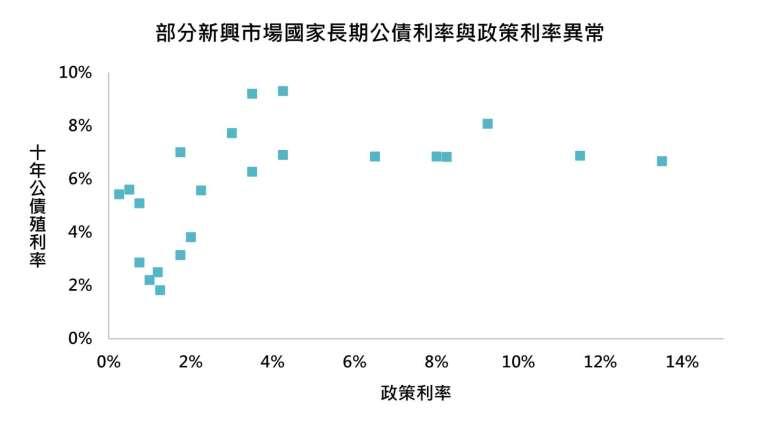 資料來源:Bloomberg,「鉅亨買基金」整理,採摩根美元計價新興市場債券指數組成國,2021/7/29。