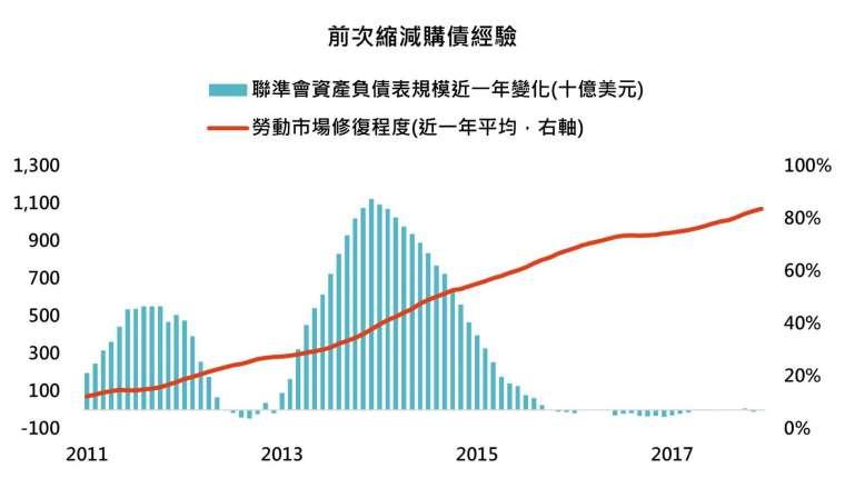 資料來源:Bloomberg,「鉅亨買基金」整理, 2021/7/29。