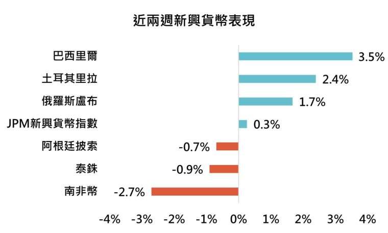 資料來源:Bloomberg,「鉅亨買基金」整理,2021/7/30。