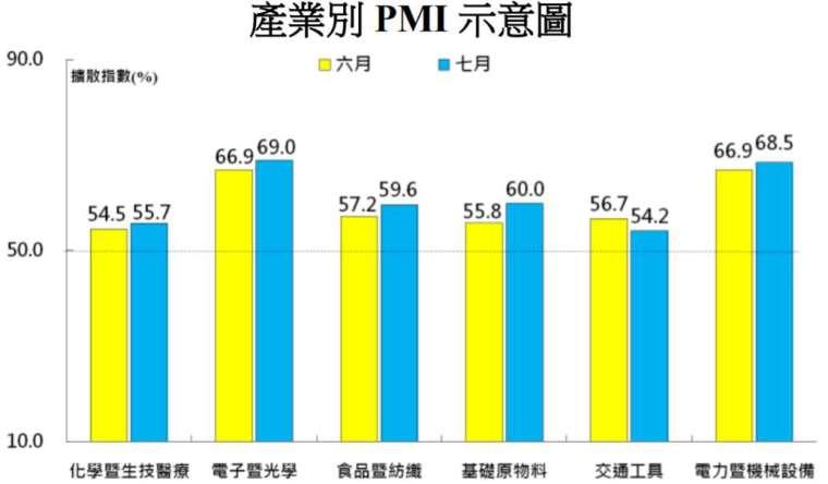 六大產業全數回報 PMI 擴張。(圖:中經院提供)