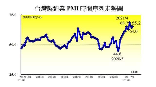 7月製造業PMI終結連2月趨緩。(圖:中經院提供)