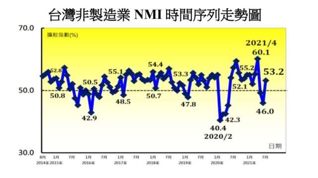 7月NMI轉為擴張。(圖:中經院提供)
