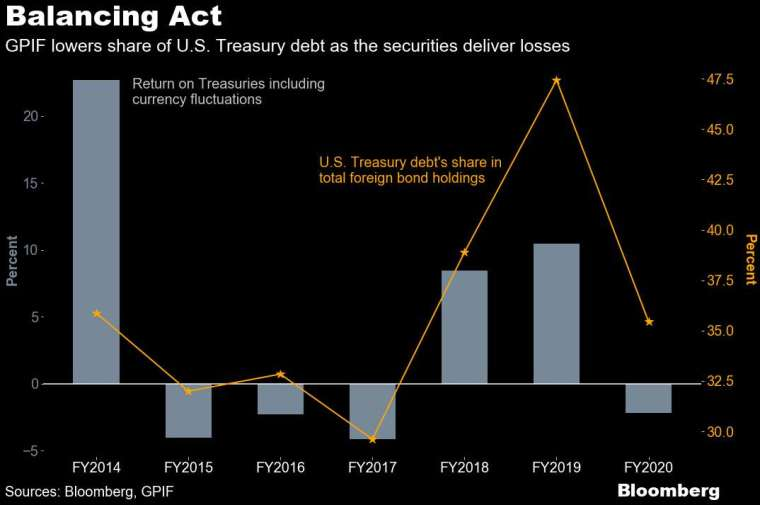 GPIF 美債比重大減 (圖表取自彭博)