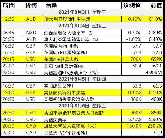 (數據公布時間為台北時區 UTC+8)