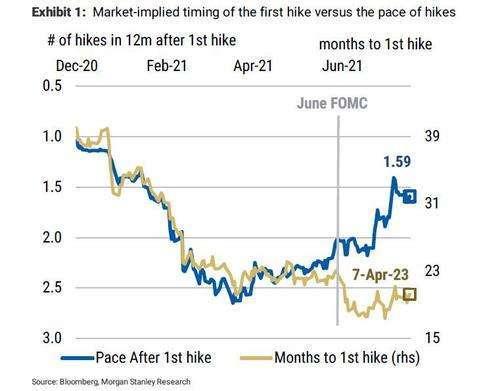 市場過於低估升息速度 (圖表取自 Zero Hedge)