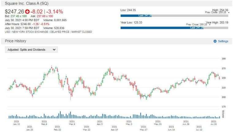 SQ 股價走勢圖 圖片:anue 鉅亨