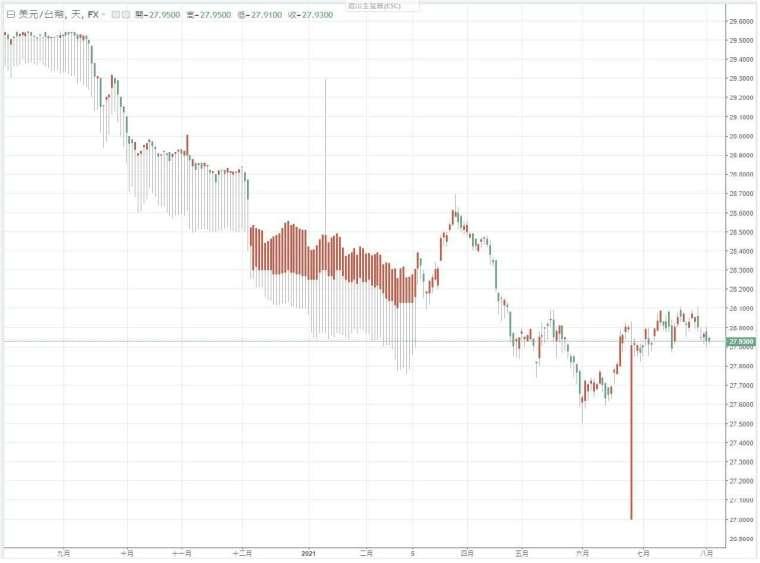 新台幣兌美元走勢。(圖:鉅亨網)