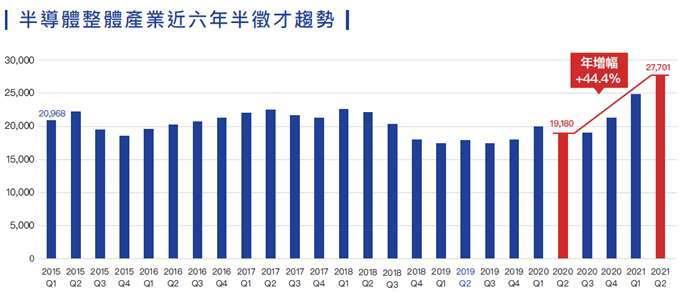 (圖表:104 人力銀行提供)