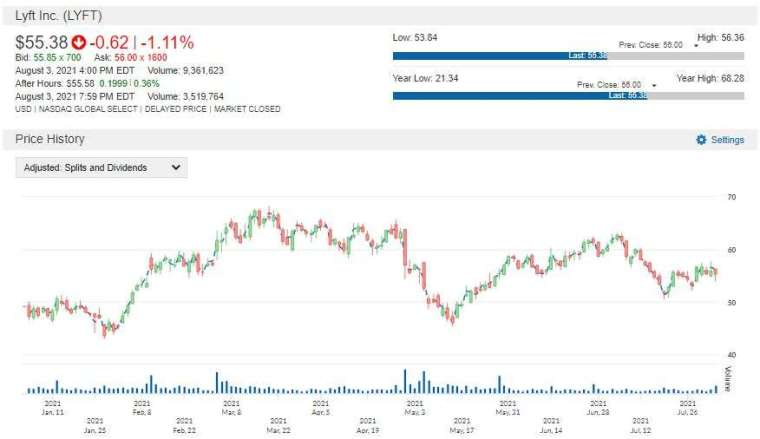 LYFT 股價走勢圖 圖片:anue 鉅亨
